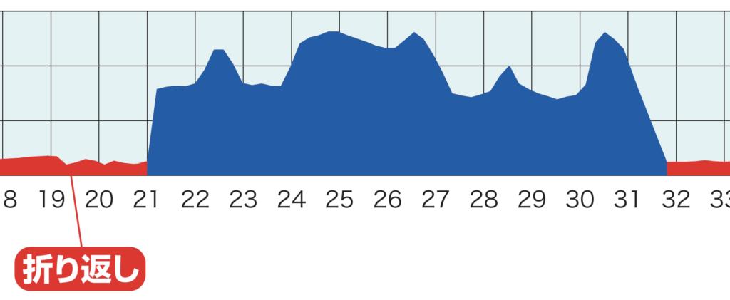 横浜マラソン首都高速の高低差